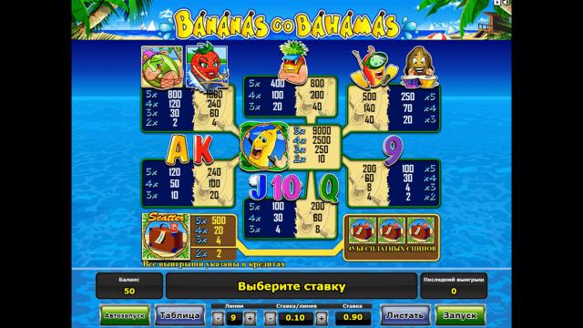 Характеристики слота Bananas Go Bahamas 0